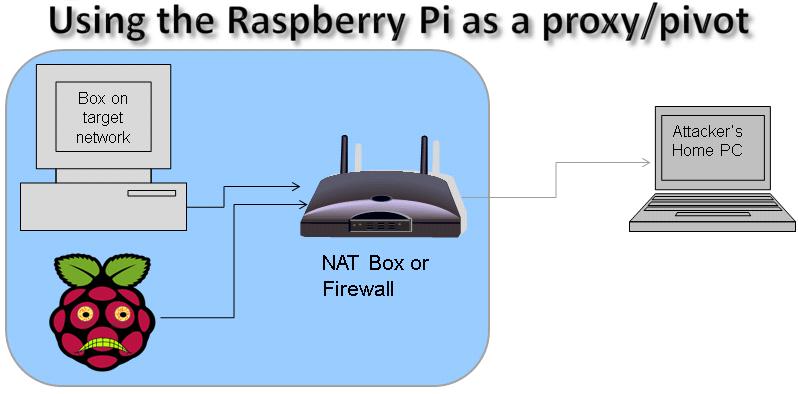 Raspberry Pi Recipes